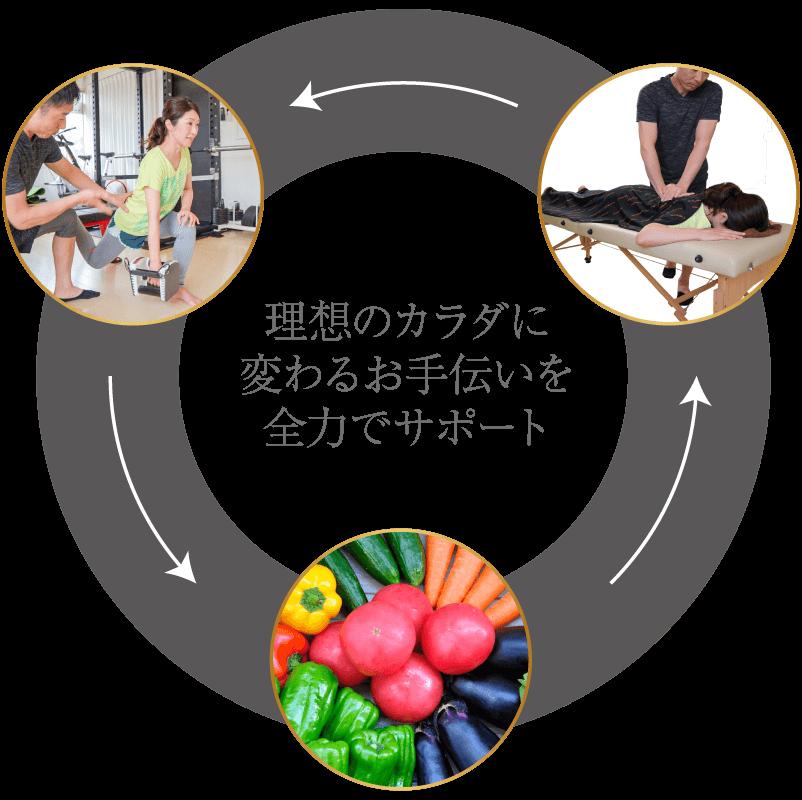 広島県ボディートレーニング